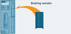 Integrated braking resistor for all frame sizes